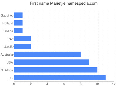 Given name Marietjie