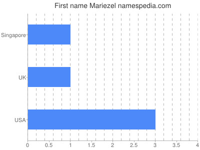 Given name Mariezel