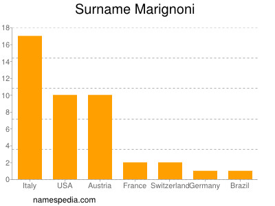 Surname Marignoni