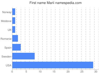 Given name Marii