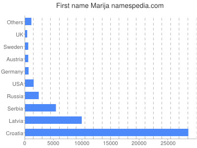 Given name Marija