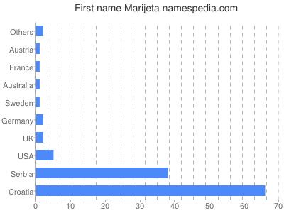 Given name Marijeta