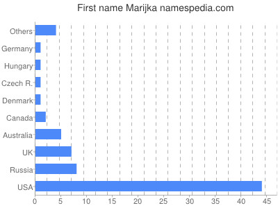 Given name Marijka
