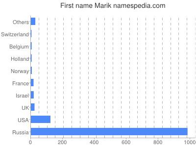 Given name Marik