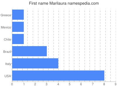 Given name Marilaura