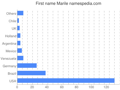 Given name Marile