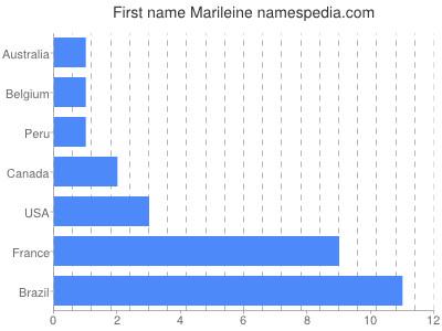 Given name Marileine