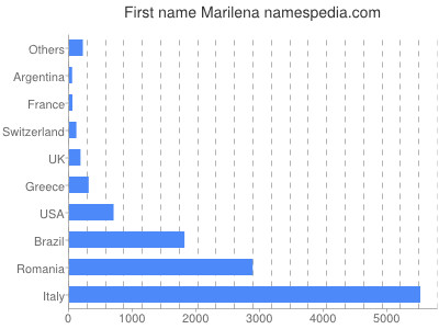Given name Marilena