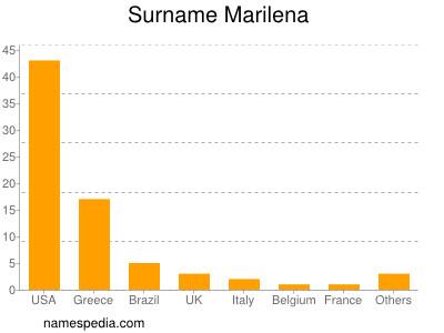 Surname Marilena
