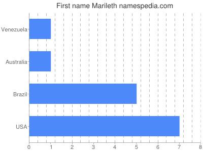 Given name Marileth