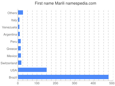 Given name Marili