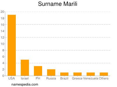 Surname Marili