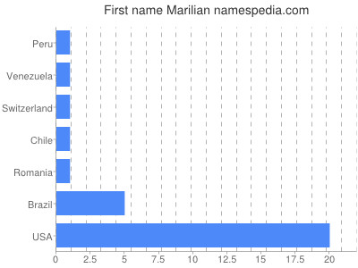 Given name Marilian
