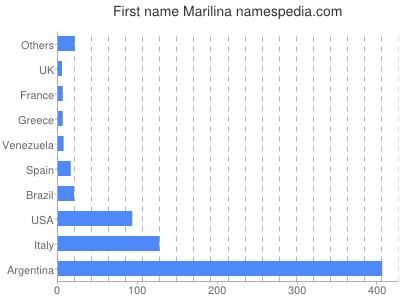 Given name Marilina