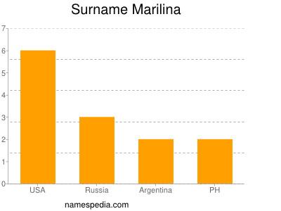Surname Marilina