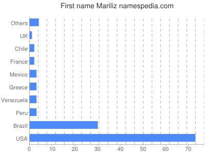 Given name Mariliz