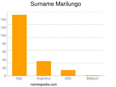 Surname Marilungo