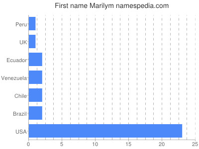 Given name Marilym