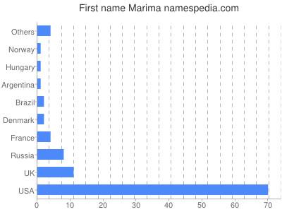 Given name Marima