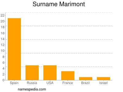 Surname Marimont