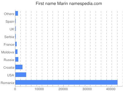 Given name Marin