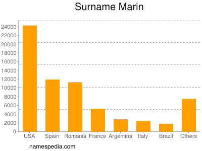 Surname Marin