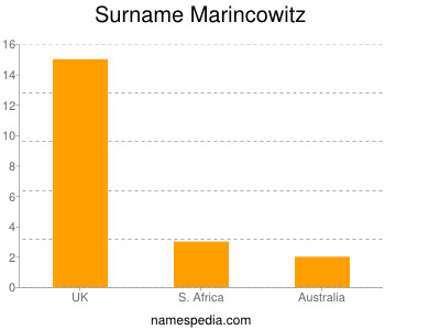 Surname Marincowitz