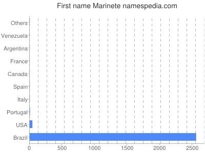 Given name Marinete