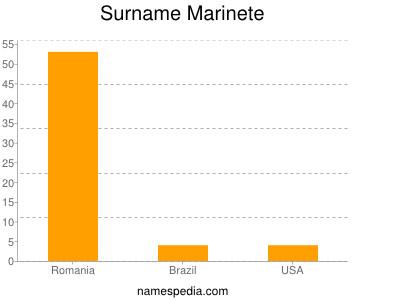 Surname Marinete