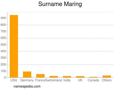 Surname Maring