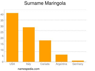 Surname Maringola