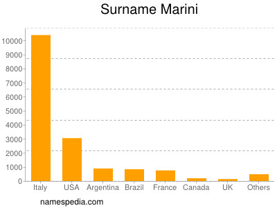 Surname Marini