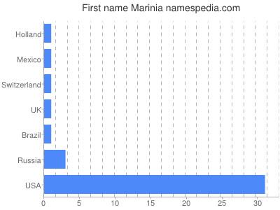 Given name Marinia