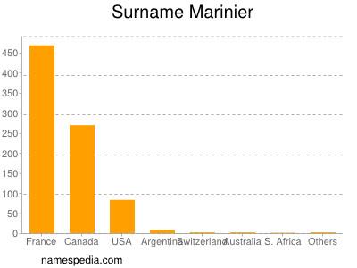 Surname Marinier
