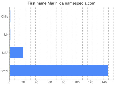 Given name Marinilda