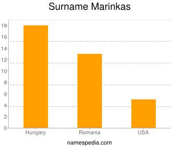 Surname Marinkas