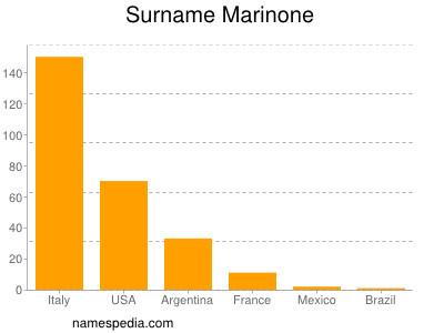 Surname Marinone