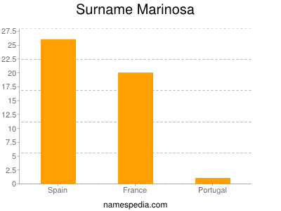 Surname Marinosa