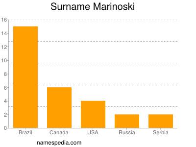 Surname Marinoski