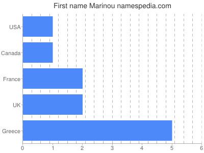 Given name Marinou