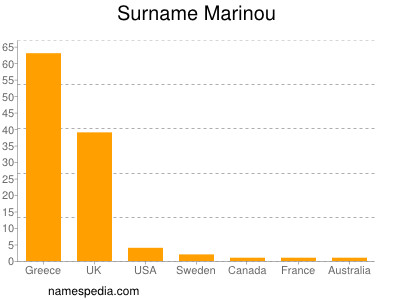 Surname Marinou