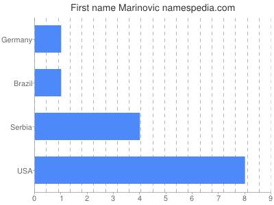 Given name Marinovic