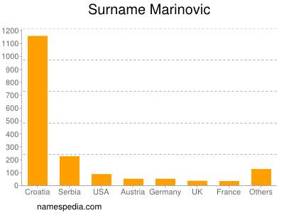 Surname Marinovic