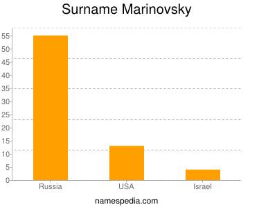 Surname Marinovsky