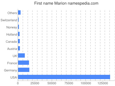 Given name Marion