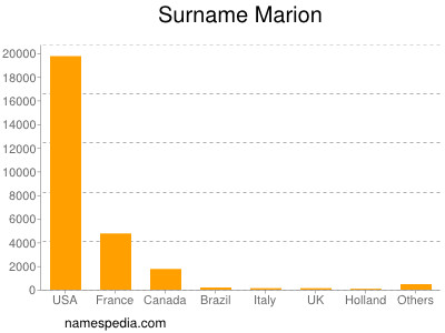 Surname Marion