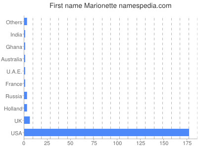Given name Marionette