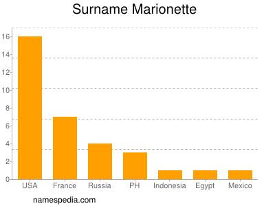 Surname Marionette