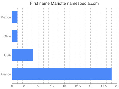 Given name Mariotte