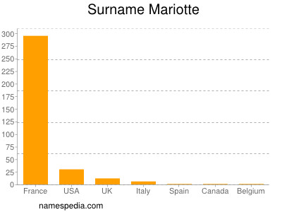 Surname Mariotte